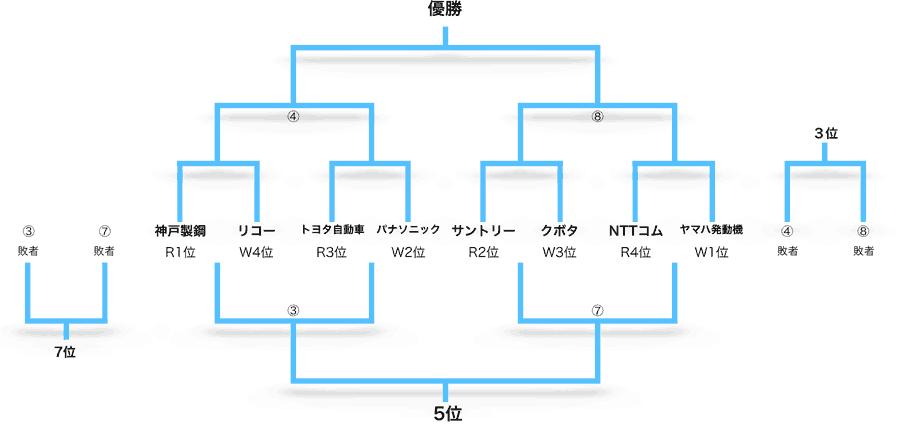 ジャパンラグビー トップリーグ ...