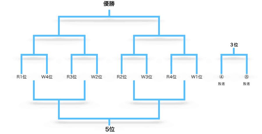 総合順位決定トーナメント<1〜8位>