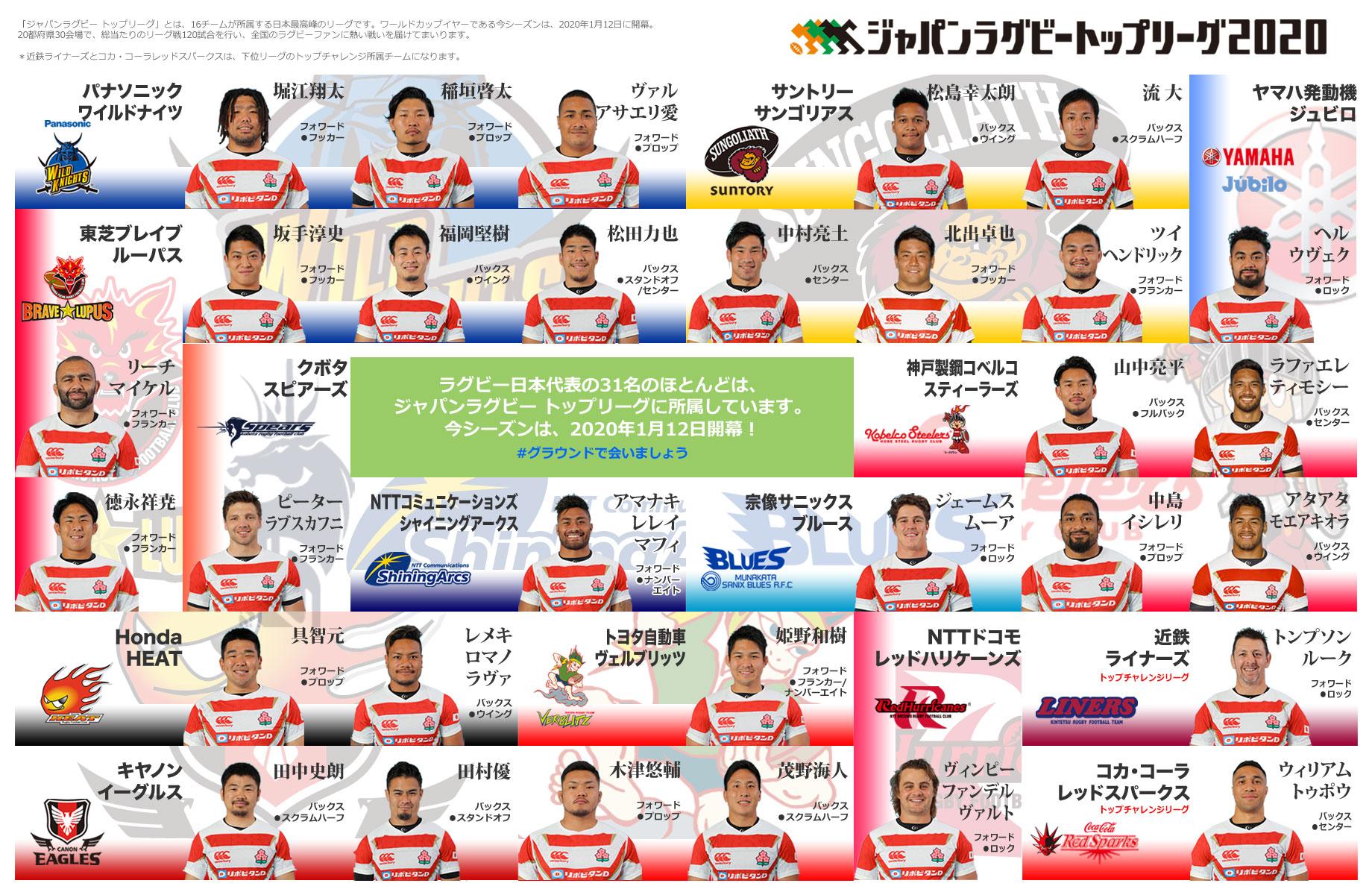 ラグビー日本代表の所属チームが一目でわかる画像