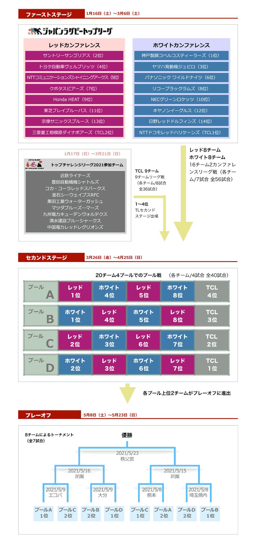 トップ リーグ 日程